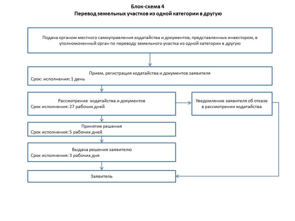 Процедура перевода земельного участка из одной категории в другую.
